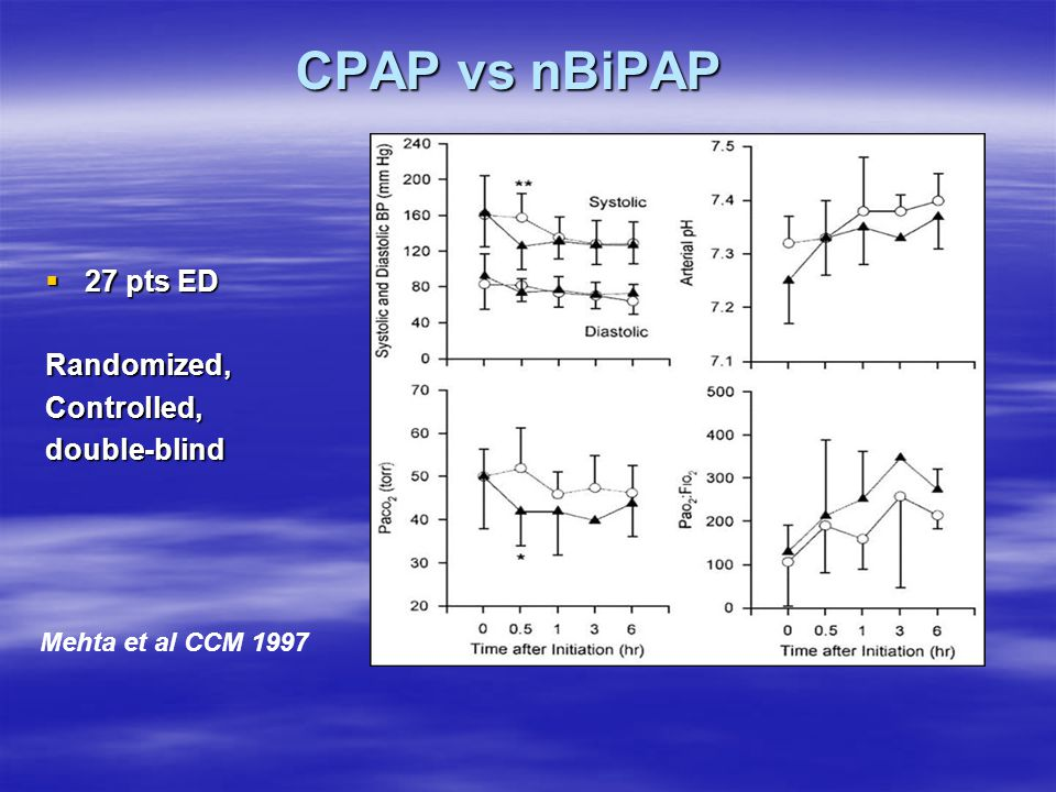 CPAP vs nBiPAP 27 pts ED Randomized, Controlled, double-blind