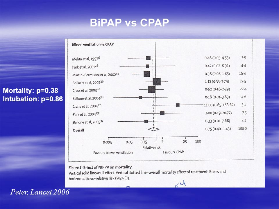 BiPAP vs CPAP Mortality: p=0.38 Intubation: p=0.86 Peter, Lancet 2006