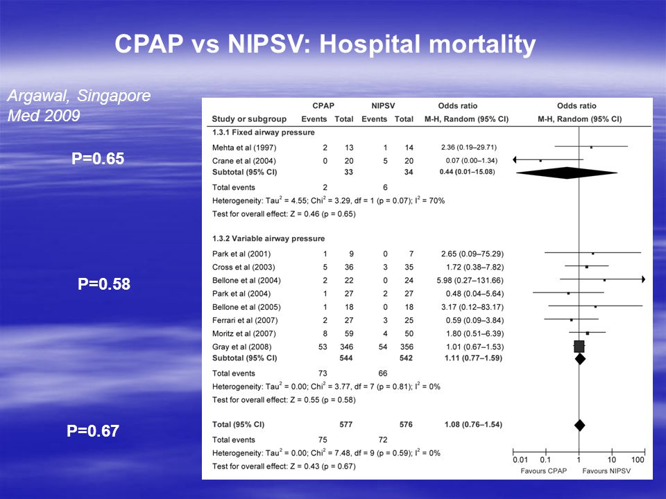 CPAP vs NIPSV: Hospital mortality