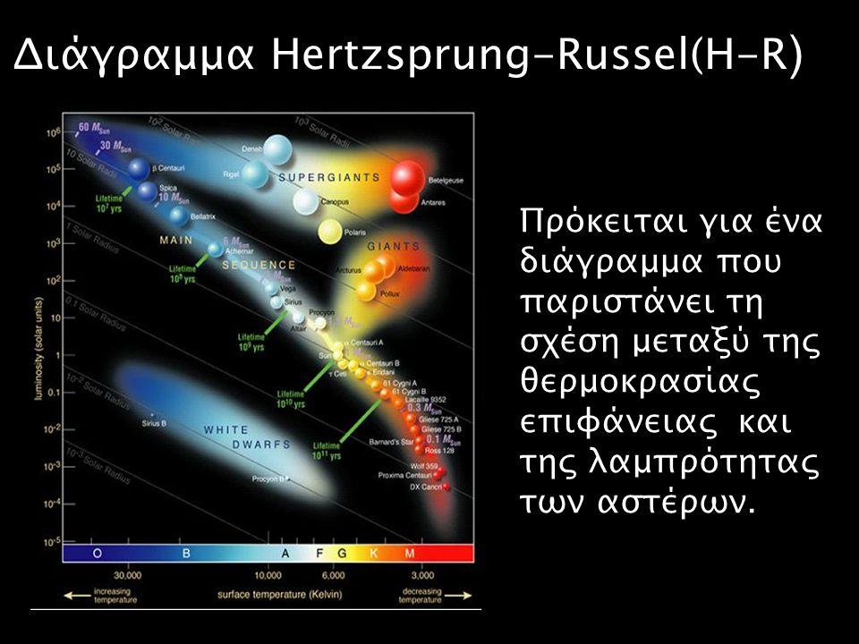 Διάγραμμα Hertzsprung-Russel(H-R)