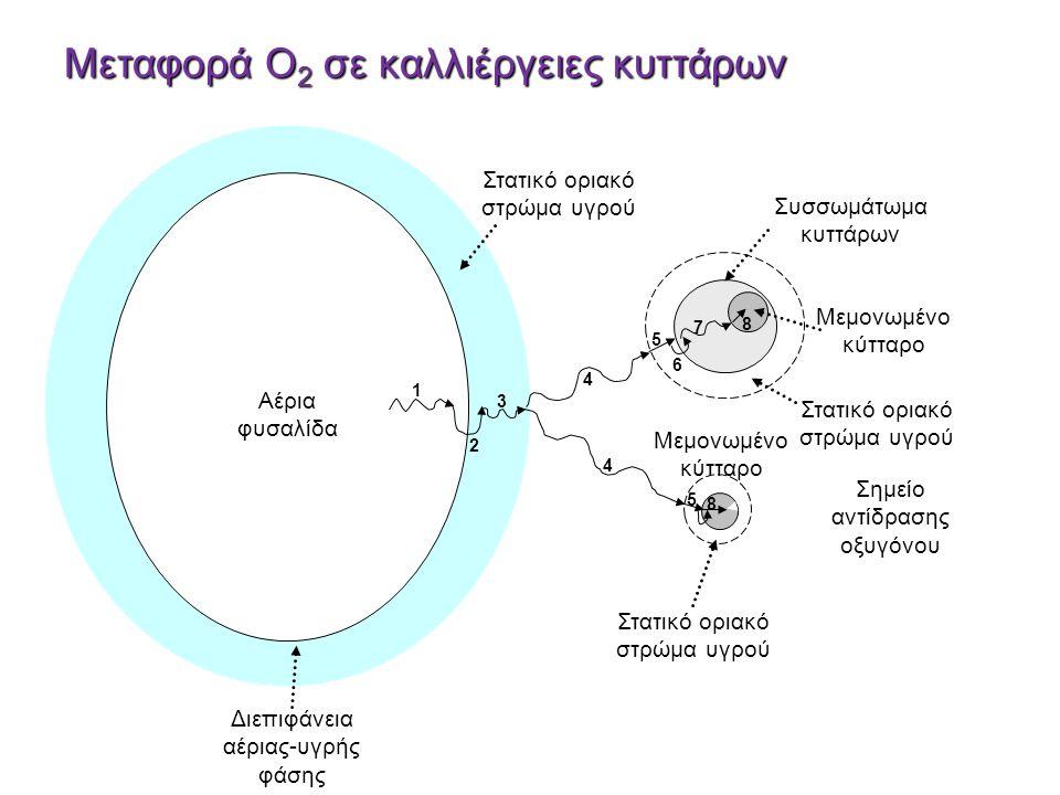 Μεταφορά Ο2 σε καλλιέργειες κυττάρων