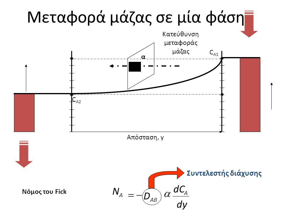 Μεταφορά μάζας σε μία φάση