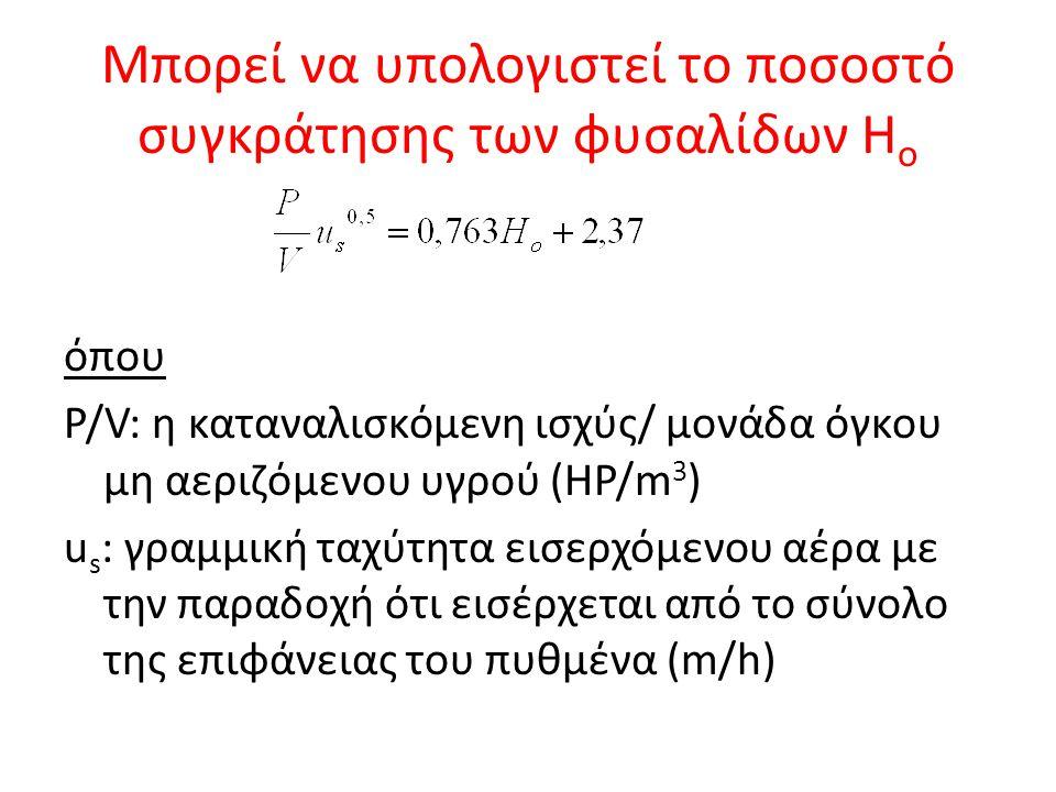 Μπορεί να υπολογιστεί το ποσοστό συγκράτησης των φυσαλίδων Ho