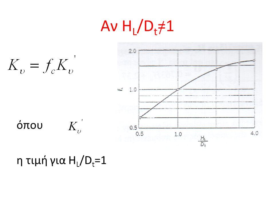 Αν HL/Dt=1 όπου η τιμή για HL/Dt=1