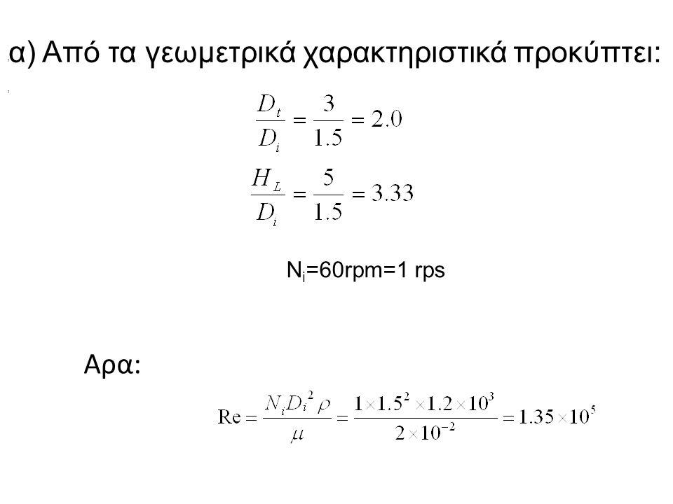 α) Από τα γεωμετρικά χαρακτηριστικά προκύπτει: