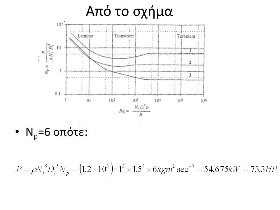 Από το σχήμα Νp=6 οπότε: