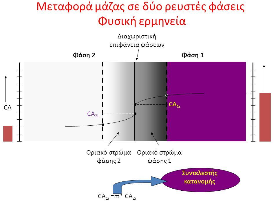 Μεταφορά μάζας σε δύο ρευστές φάσεις Φυσική ερμηνεία