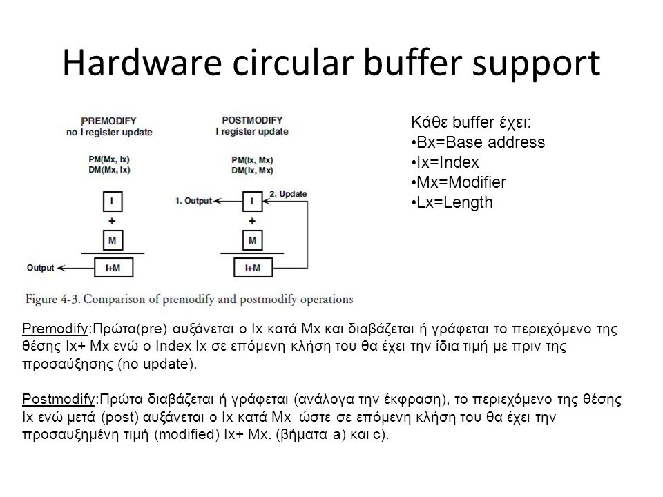 Hardware circular buffer support