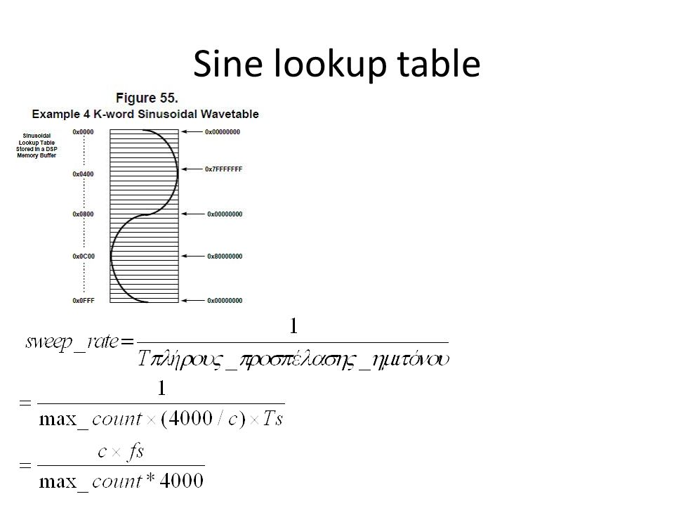 Sine lookup table