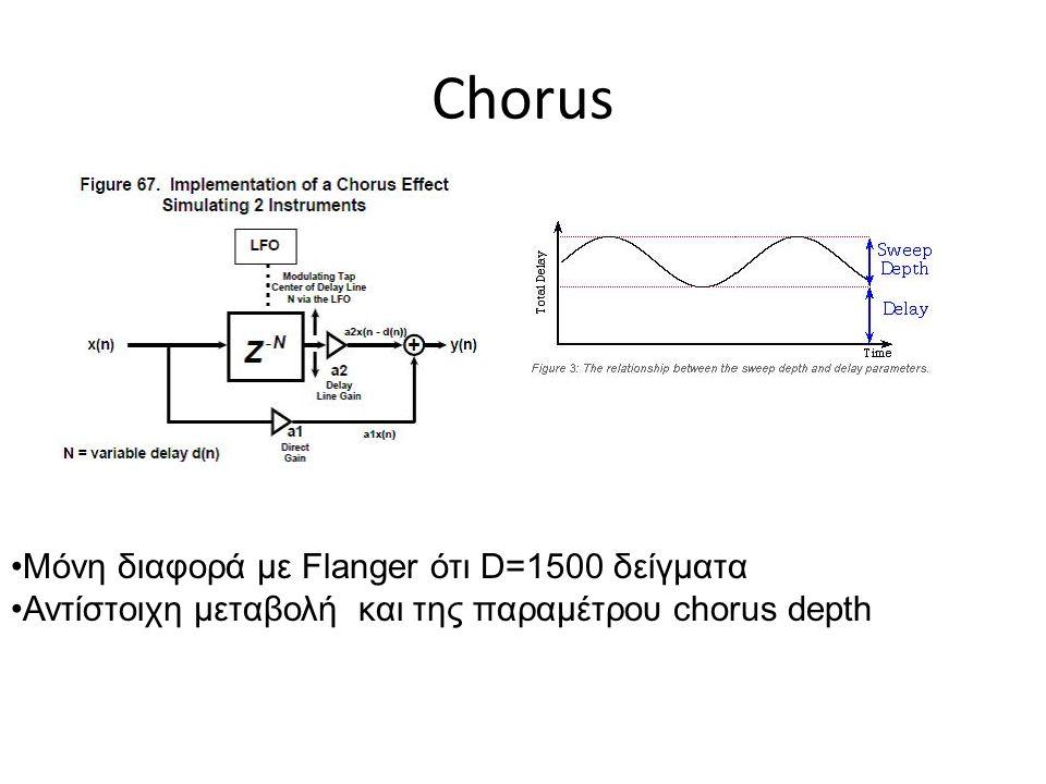 Chorus Μόνη διαφορά με Flanger ότι D=1500 δείγματα
