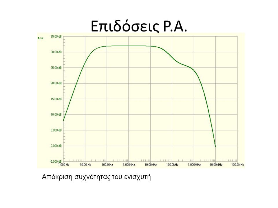 Επιδόσεις P.A. Απόκριση συχνότητας του ενισχυτή
