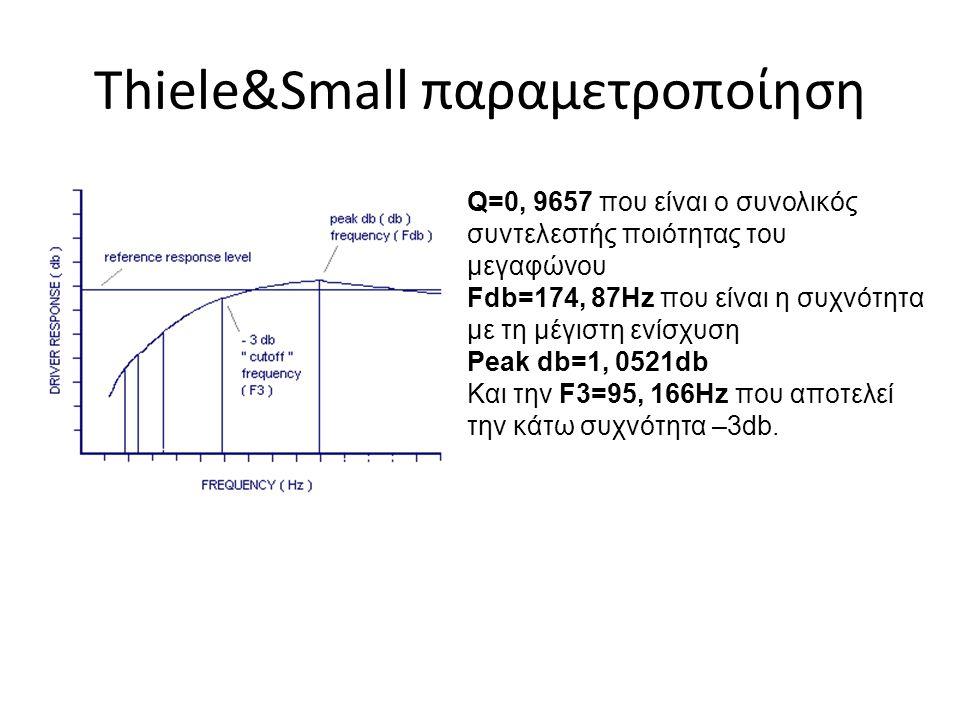 Thiele&Small παραμετροποίηση