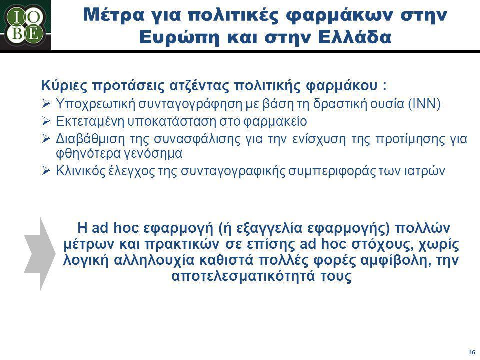 Μέτρα για πολιτικές φαρμάκων στην Ευρώπη και στην Ελλάδα