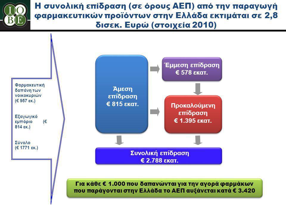 Προκαλούμενη επίδραση € 1.395 εκατ. Συνολική επίδραση € 2.788 εκατ.