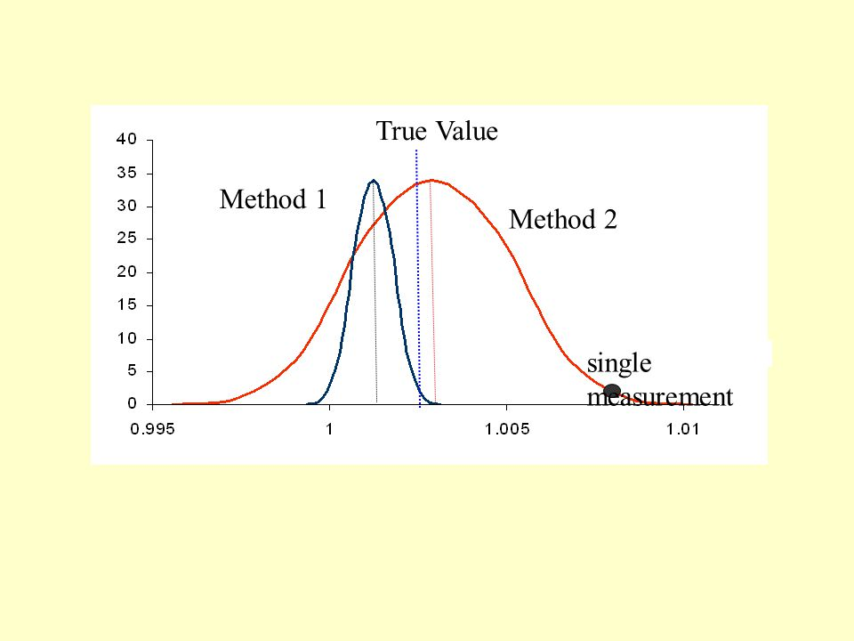 True Value Method 1 Method 2 single measurement