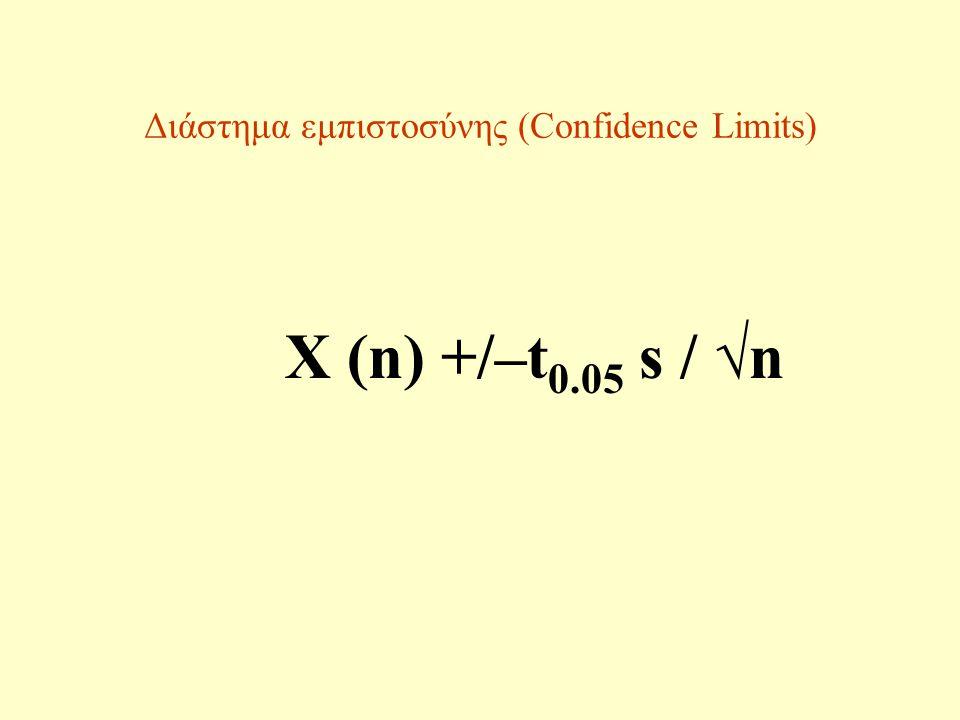 Διάστημα εμπιστοσύνης (Confidence Limits)