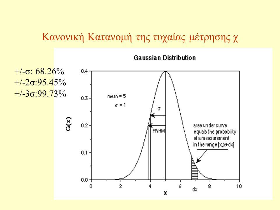 Κανονική Κατανομή της τυχαίας μέτρησης χ
