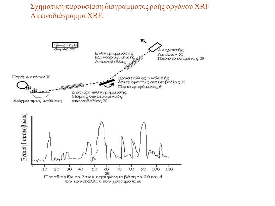 Σχηματική παρουσίαση διαγράμματος ροής οργάνου XRF