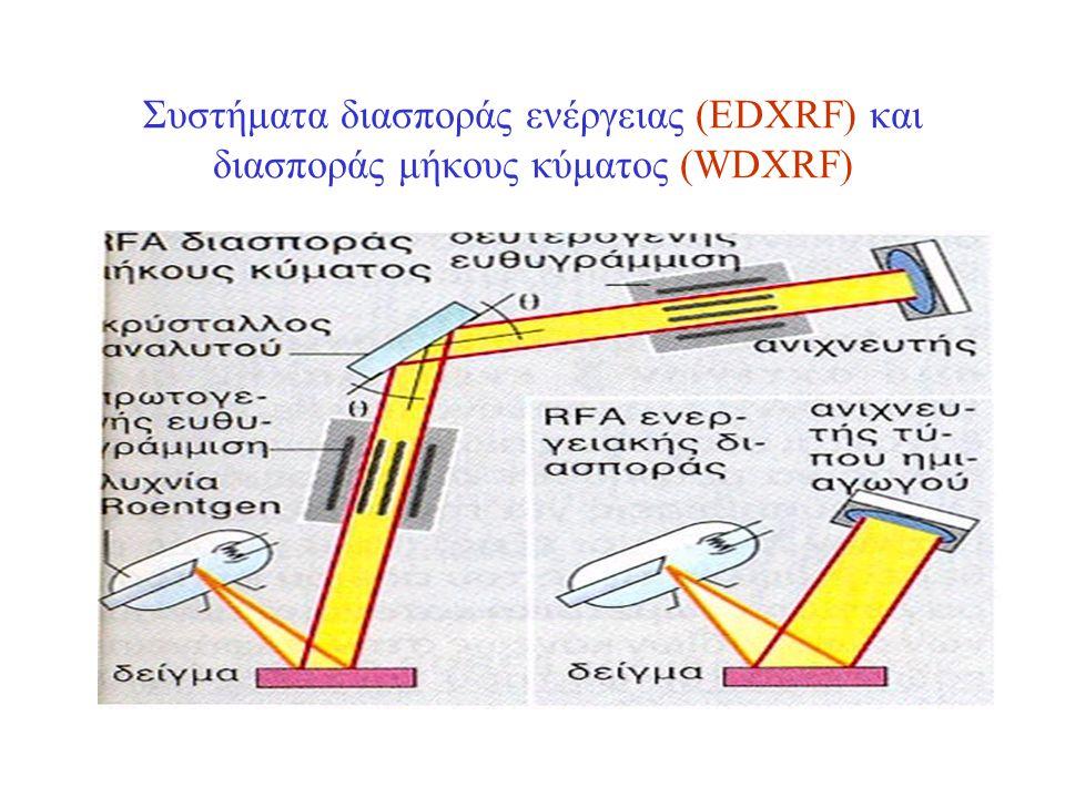 Συστήματα διασποράς ενέργειας (EDXRF) και διασποράς μήκους κύματος (WDXRF)
