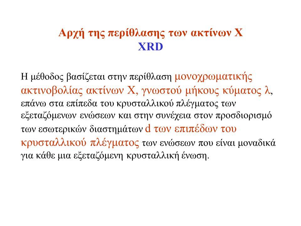 Αρχή της περίθλασης των ακτίνων Χ XRD