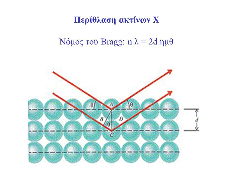 Περίθλαση ακτίνων Χ Νόμος του Bragg: n λ = 2d ημθ