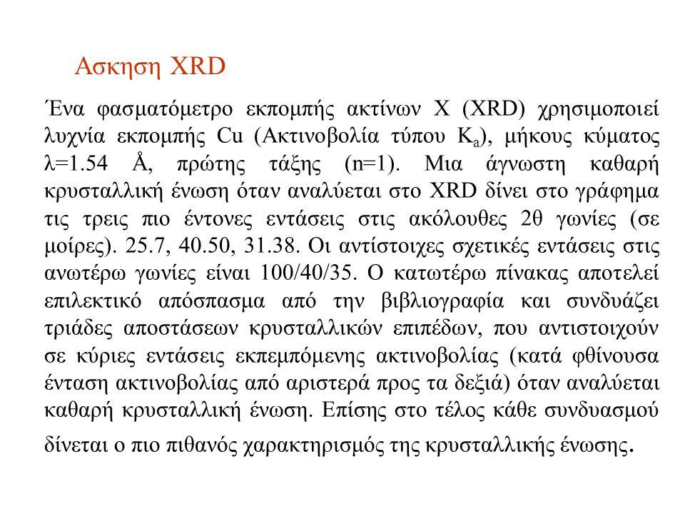 Ασκηση XRD