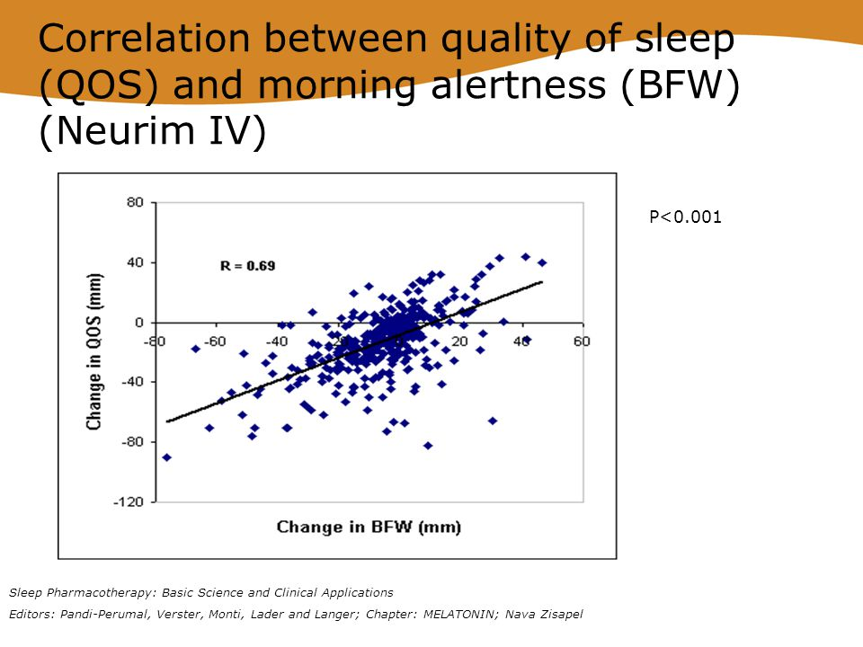 Correlation between quality of sleep (QOS) and morning alertness (BFW) (Neurim IV)