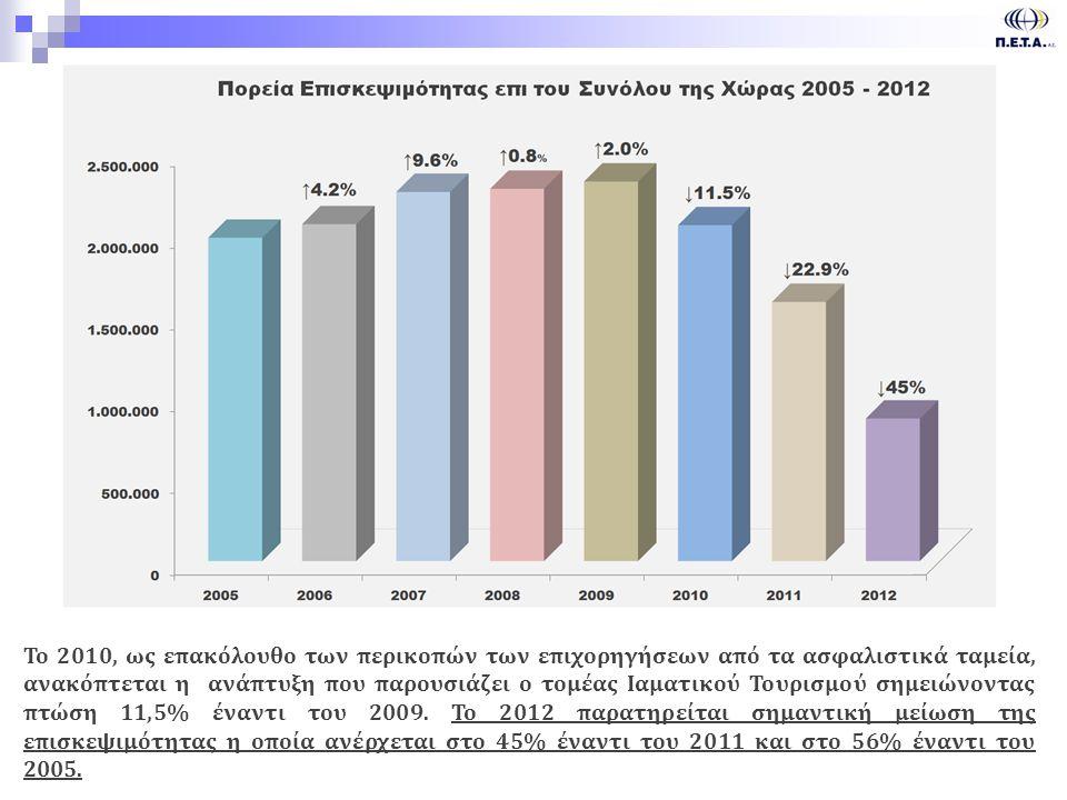Το 2010, ως επακόλουθο των περικοπών των επιχορηγήσεων από τα ασφαλιστικά ταμεία, ανακόπτεται η ανάπτυξη που παρουσιάζει ο τομέας Ιαματικού Τουρισμού σημειώνοντας πτώση 11,5% έναντι του 2009. Το 2012 παρατηρείται σημαντική μείωση της επισκεψιμότητας η οποία ανέρχεται στο 45% έναντι του 2011 και στο 56% έναντι του 2005.