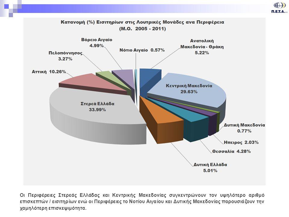 Οι Περιφέρειες Στερεάς Ελλάδας και Κεντρικής Μακεδονίας συγκεντρώνουν τον υψηλότερο αριθμό επισκεπτών / εισιτηρίων ενώ οι Περιφέρειες το Νοτίου Αιγαίου και Δυτικής Μακεδονίας παρουσιάζουν την χαμηλότερη επισκεψιμότητα.