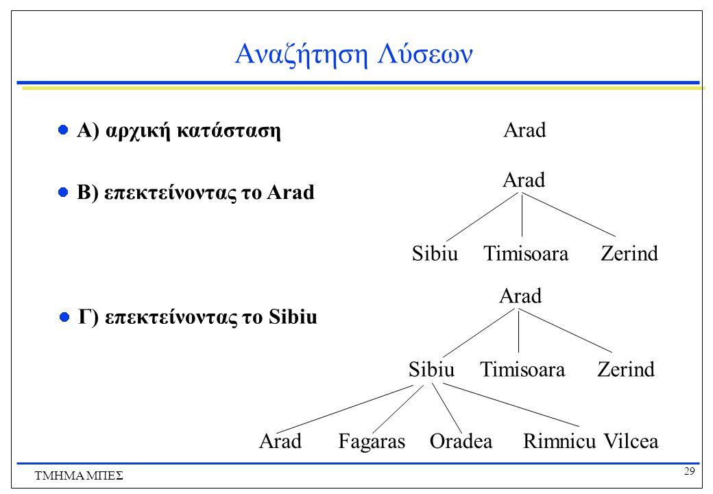 Αναζήτηση Λύσεων Α) αρχική κατάσταση Arad Arad Zerind Timisoara Sibiu