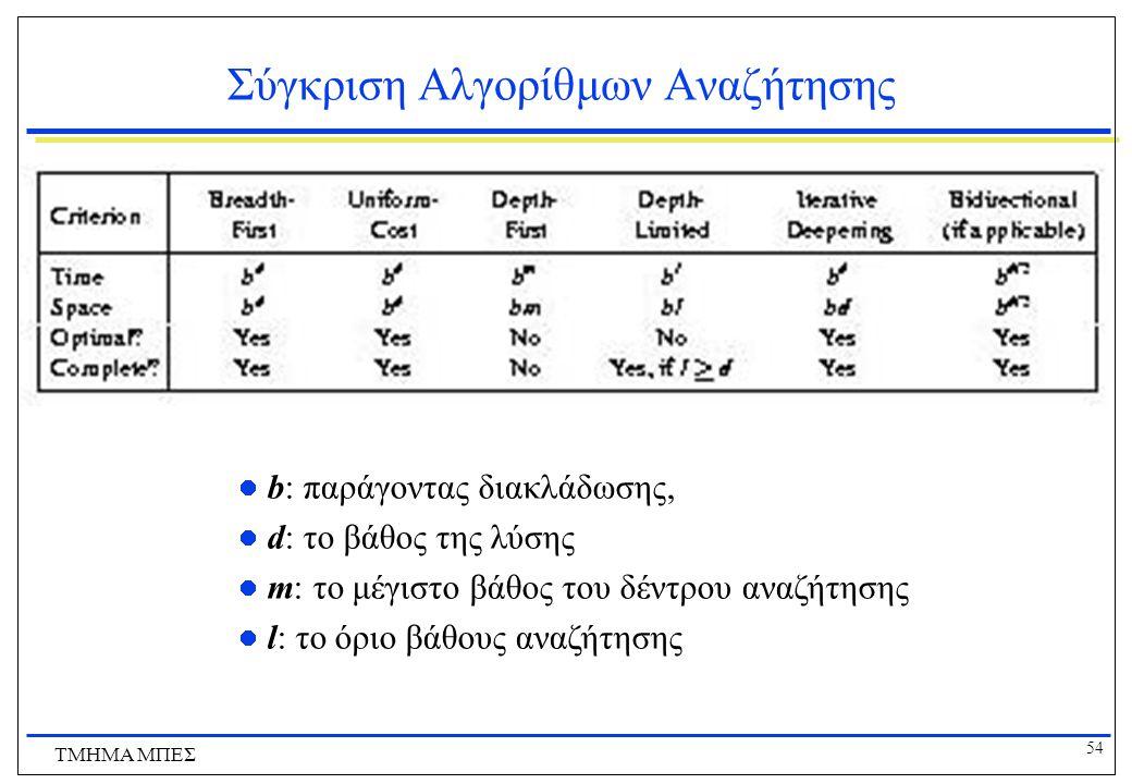 Σύγκριση Αλγορίθμων Αναζήτησης