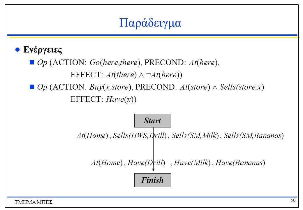 Παράδειγμα Ενέργειες Op (ACTION: Go(here,there), PRECOND: At(here),