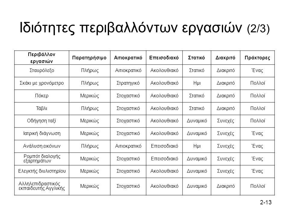 Ιδιότητες περιβαλλόντων εργασιών (2/3)