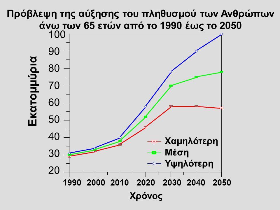 Πρόβλεψη της αύξησης του πληθυσμού των Ανθρώπων