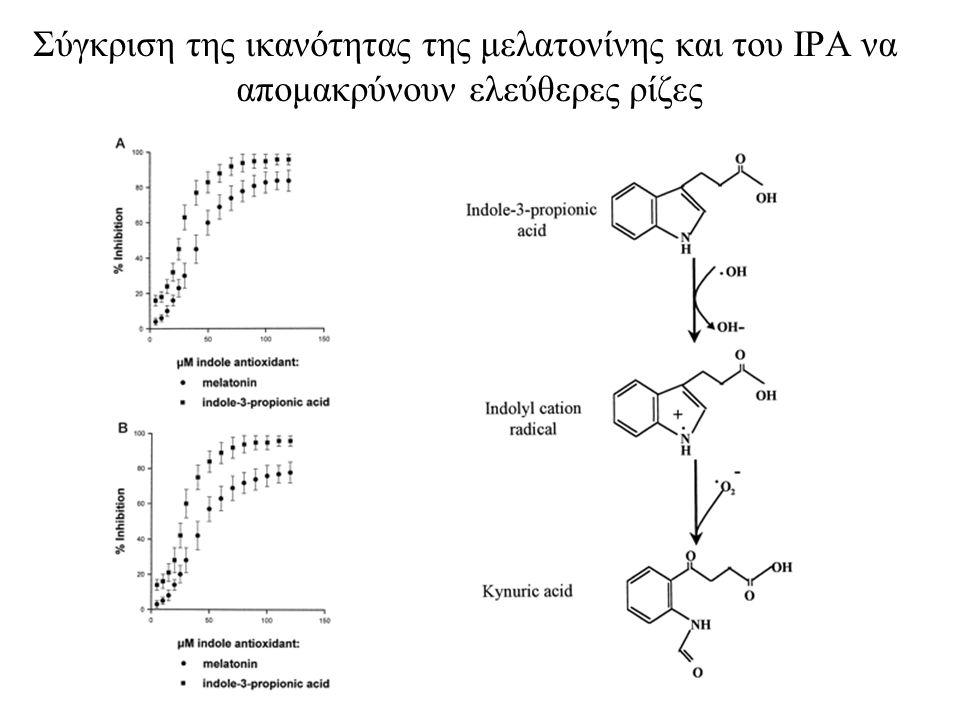 Σύγκριση της ικανότητας της μελατονίνης και του IPΑ να