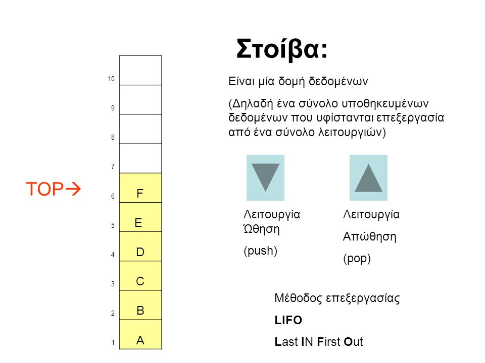 Στοίβα: TOP F E D C B A Είναι μία δομή δεδομένων