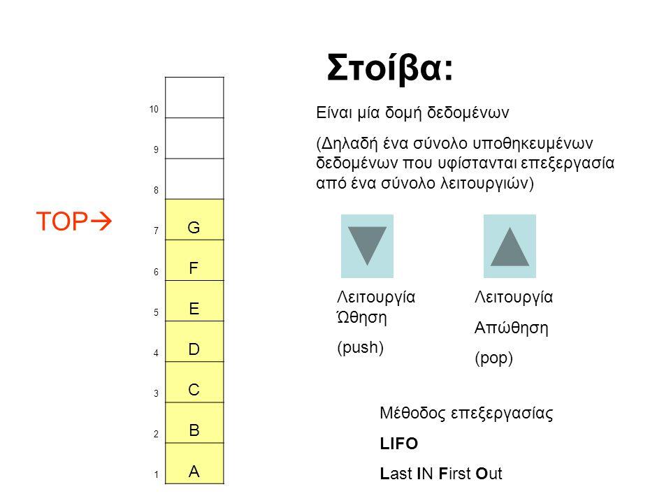 Στοίβα: TOP G F E D C B A Είναι μία δομή δεδομένων