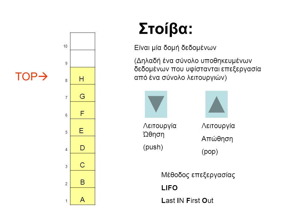 Στοίβα: TOP H G F E D C B A Είναι μία δομή δεδομένων