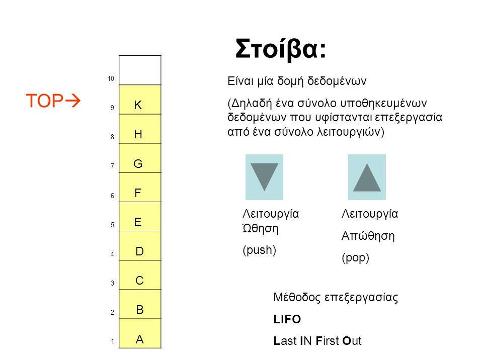 Στοίβα: TOP K H G F E D C B A Είναι μία δομή δεδομένων