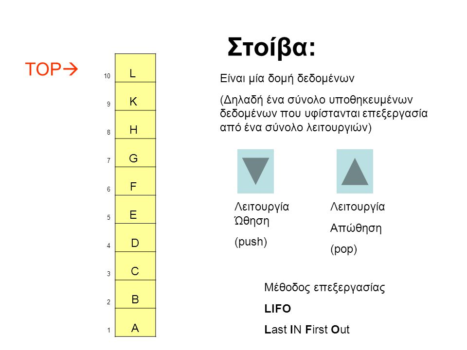 Στοίβα: TOP L K H G F E D C B A Είναι μία δομή δεδομένων