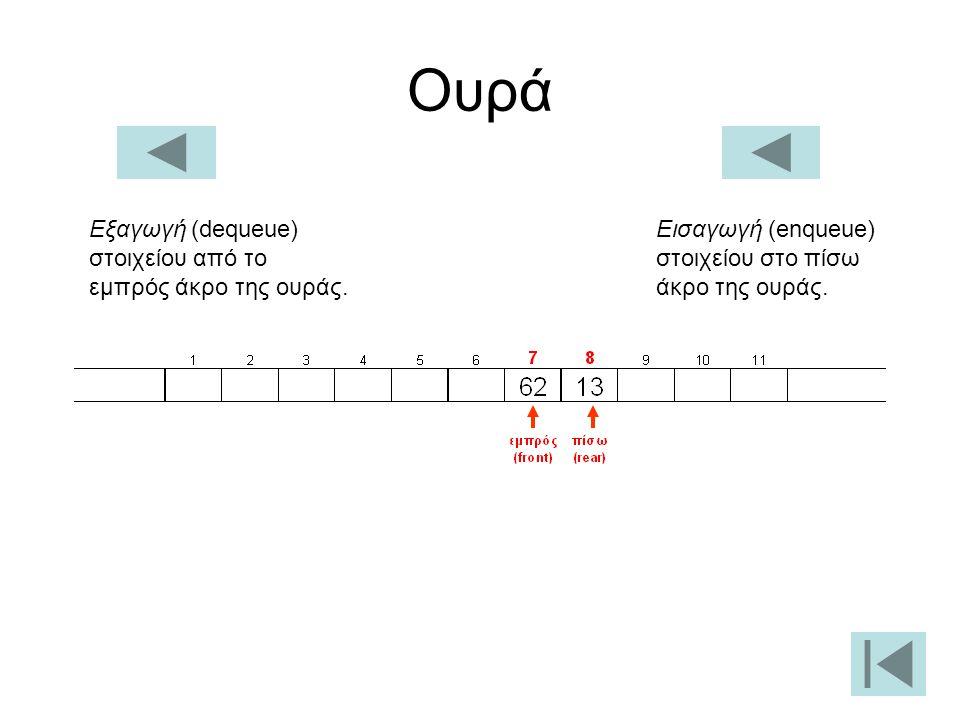 Ουρά Εξαγωγή (dequeue) στοιχείου από το εμπρός άκρο της ουράς.
