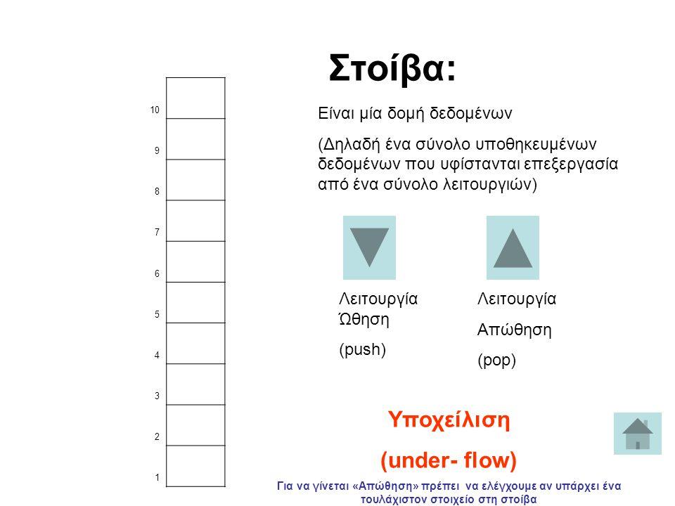Στοίβα: Υποχείλιση (under- flow) Είναι μία δομή δεδομένων