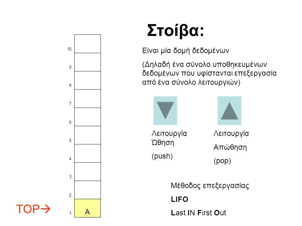 Στοίβα: TOP A Είναι μία δομή δεδομένων