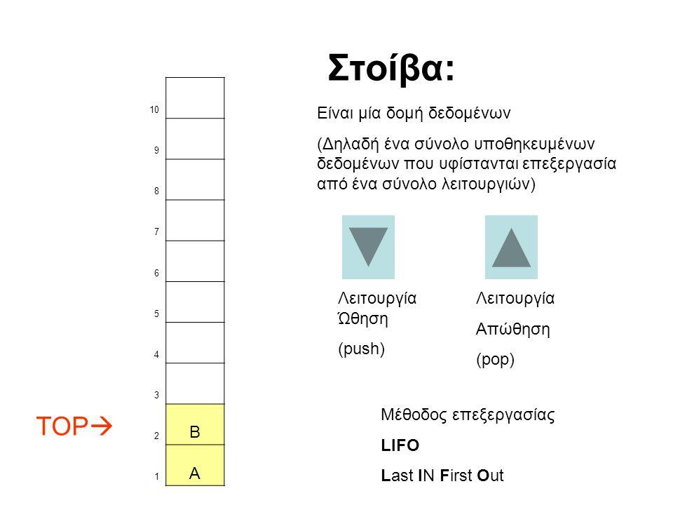 Στοίβα: TOP B A Είναι μία δομή δεδομένων