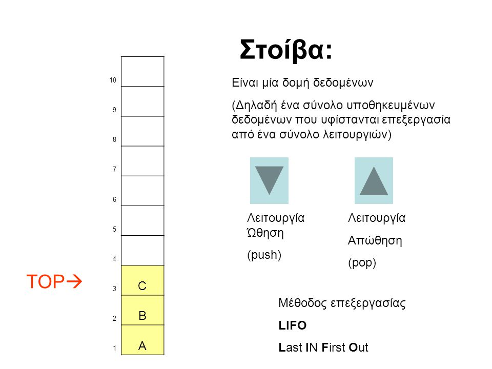 Στοίβα: TOP C B A Είναι μία δομή δεδομένων
