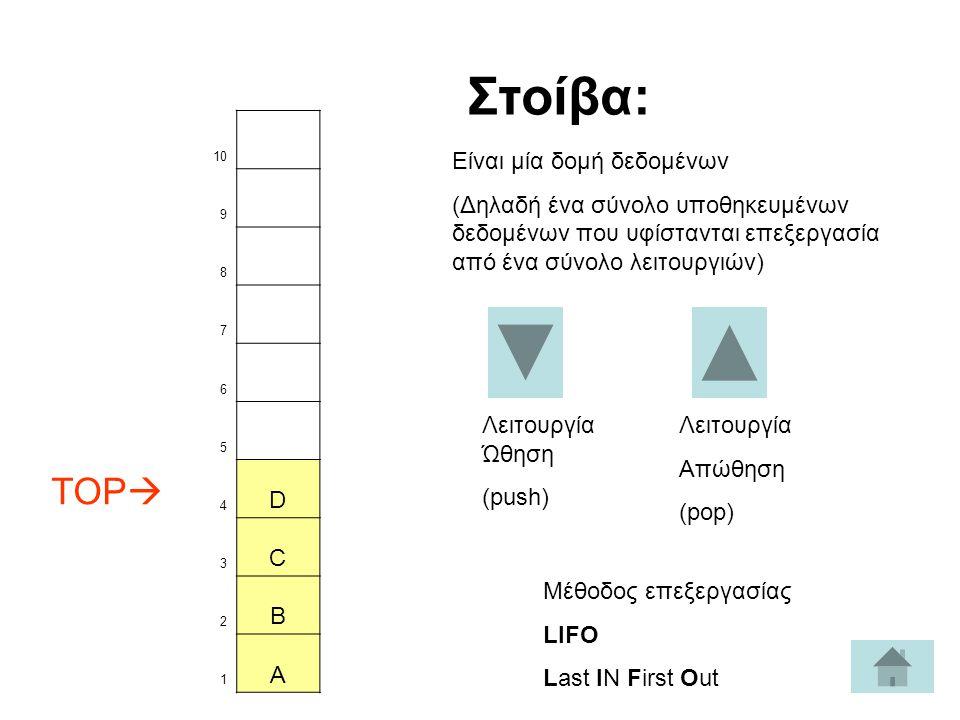 Στοίβα: TOP D C B A Είναι μία δομή δεδομένων