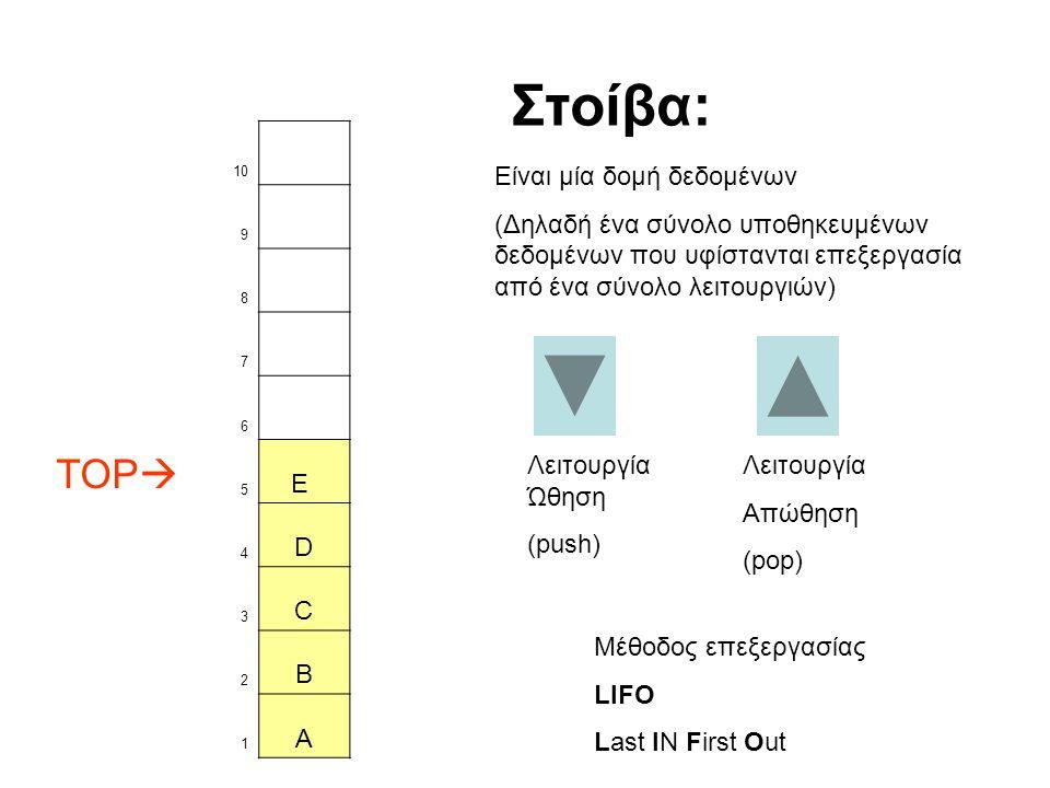 Στοίβα: TOP E D C B A Είναι μία δομή δεδομένων