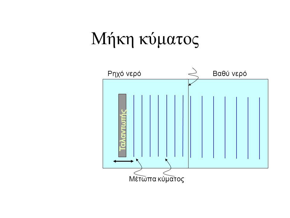 Μήκη κύματος Ρηχό νερό Βαθύ νερό Ταλαντωτής Μέτωπα κύματος