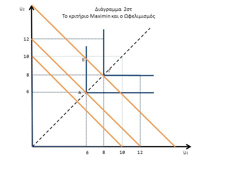 Το κριτήριο Maximin και ο Ωφελιμισμός