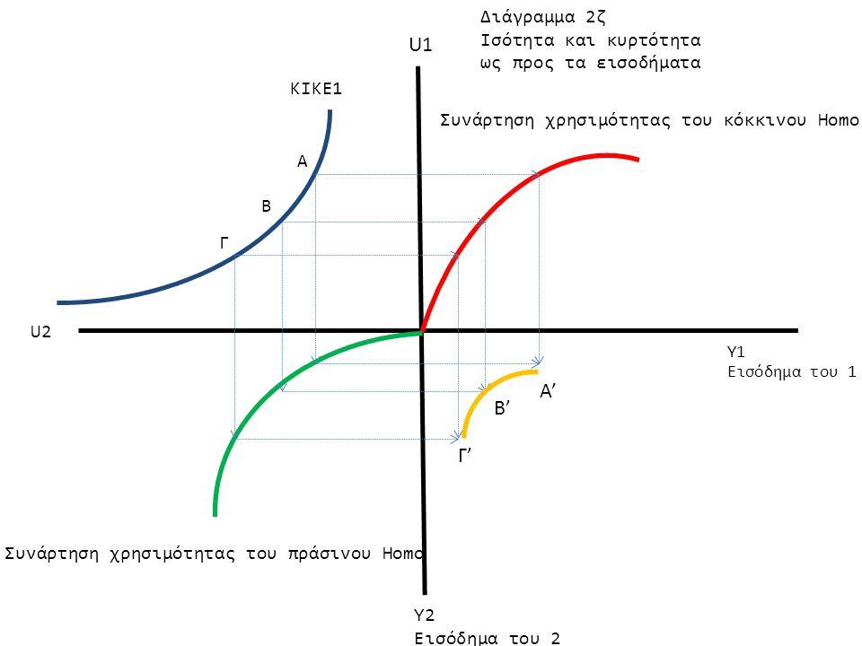 U1 Α' Β' Γ' Διάγραμμα 2ζ Ισότητα και κυρτότητα ως προς τα εισοδήματα